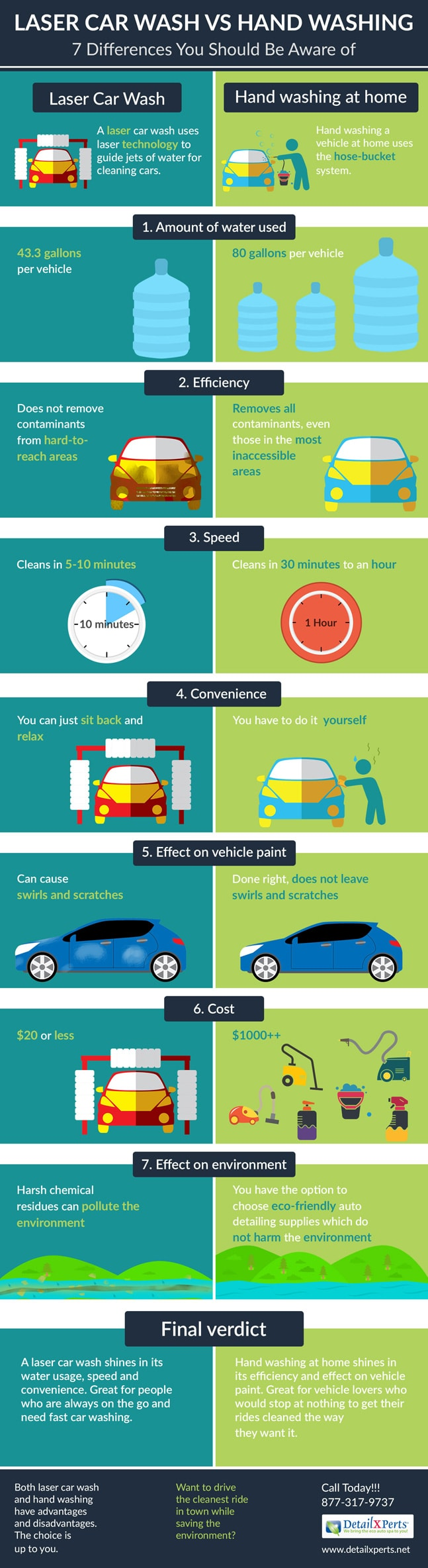Laser Car Wash vs Hand Washing: 7 Differences You Should Be Aware of [Infographic]