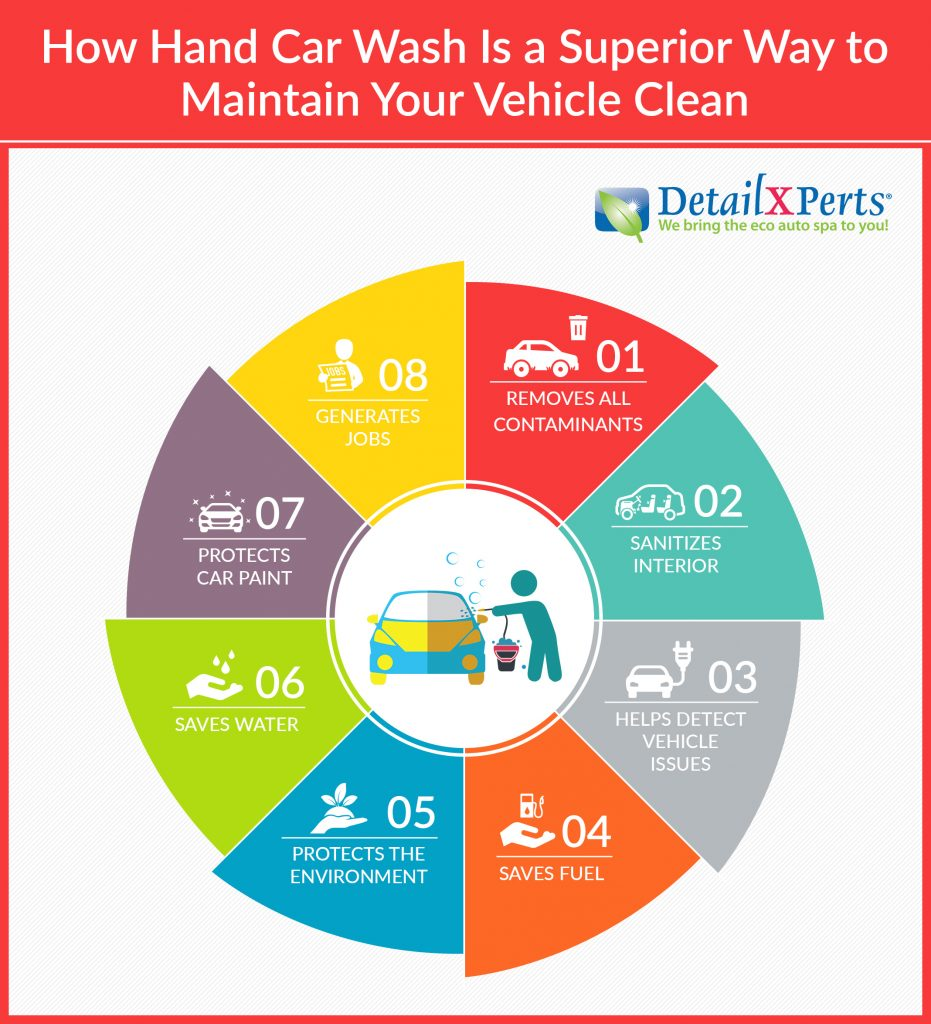 how hand car wash is a superior way to maintain your vehicle clean infographic detailxperts. Black Bedroom Furniture Sets. Home Design Ideas